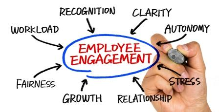 Employee engagement clipart clipartfest